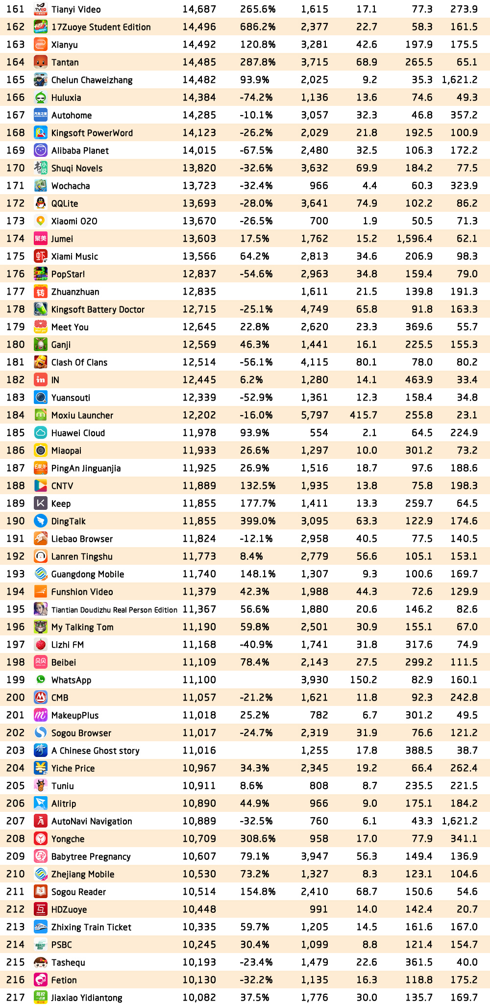 Questmobile top 2000 apps in china autumn 2016 review here comes the top 2000 chinese apps rankings geenschuldenfo Images