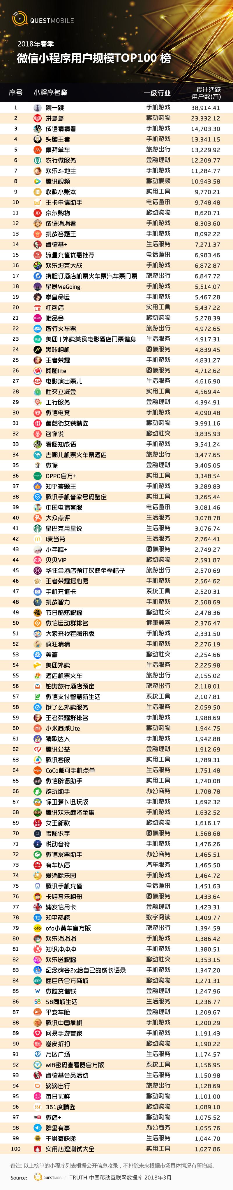 2018春季中国移动互联网微信小程序用户规模TOP100